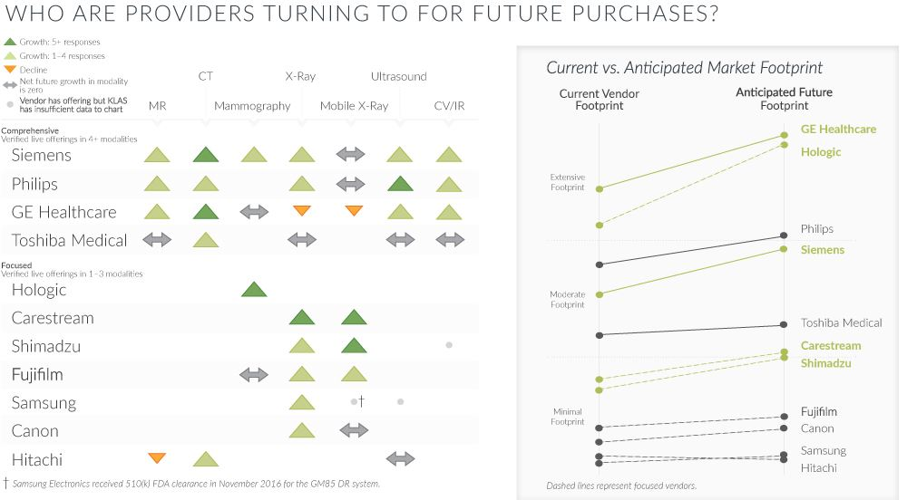 who are providers turning to for future purchases
