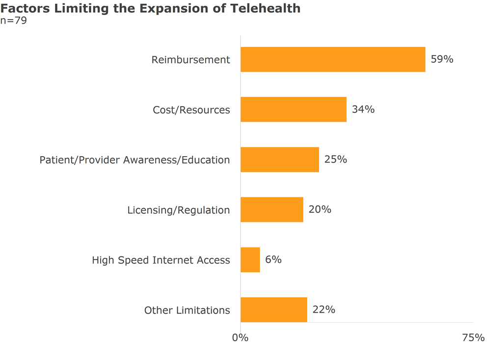 factors limiting the expansion of telehealth