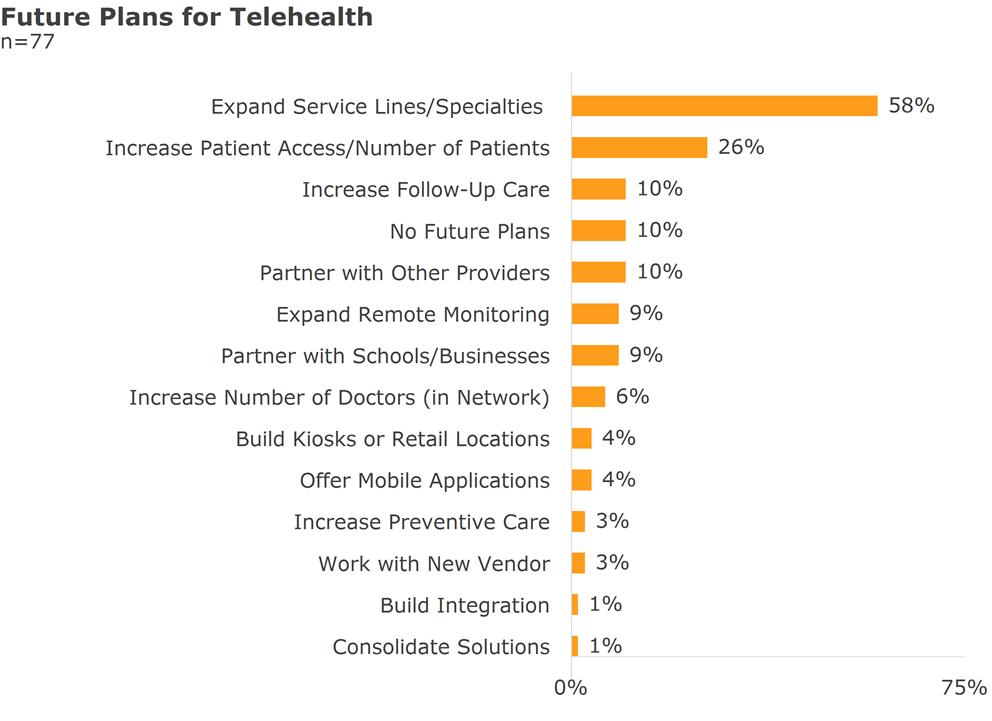 future plans for telehealth