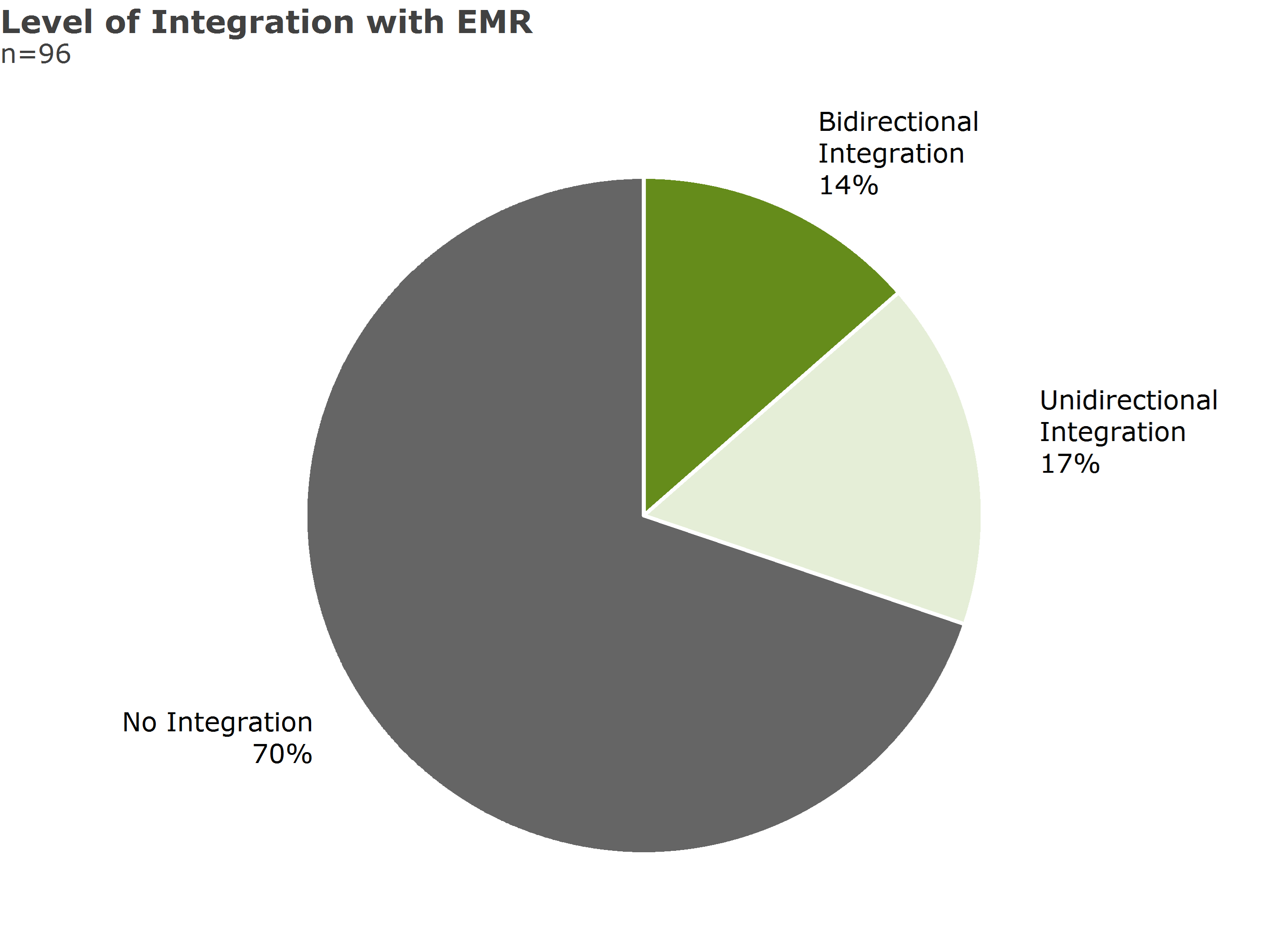 level of integration with emr