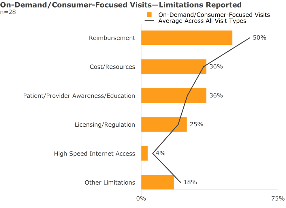on demand consumer focused visits limitations reported