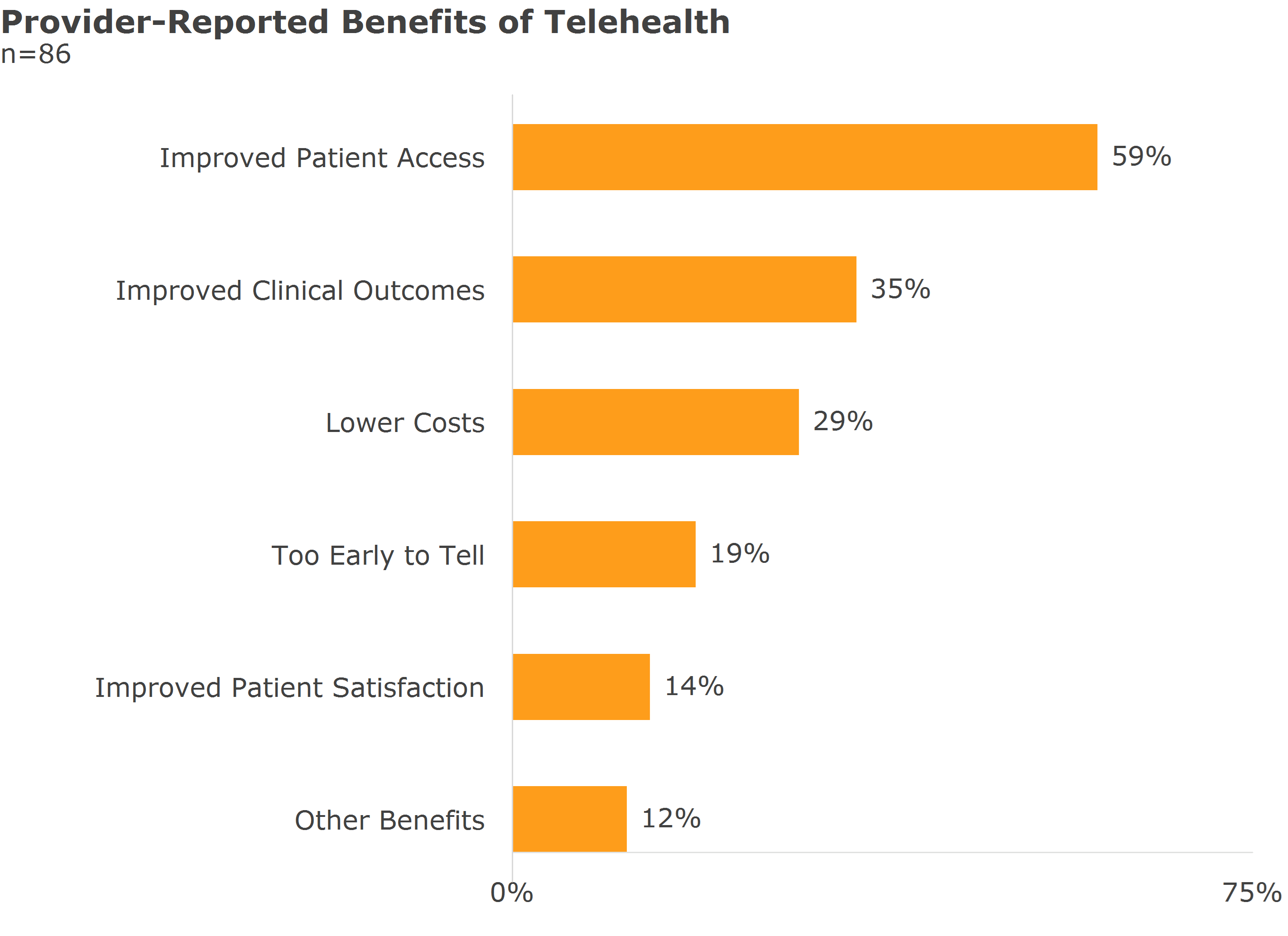 provider reported benefits of telehealth