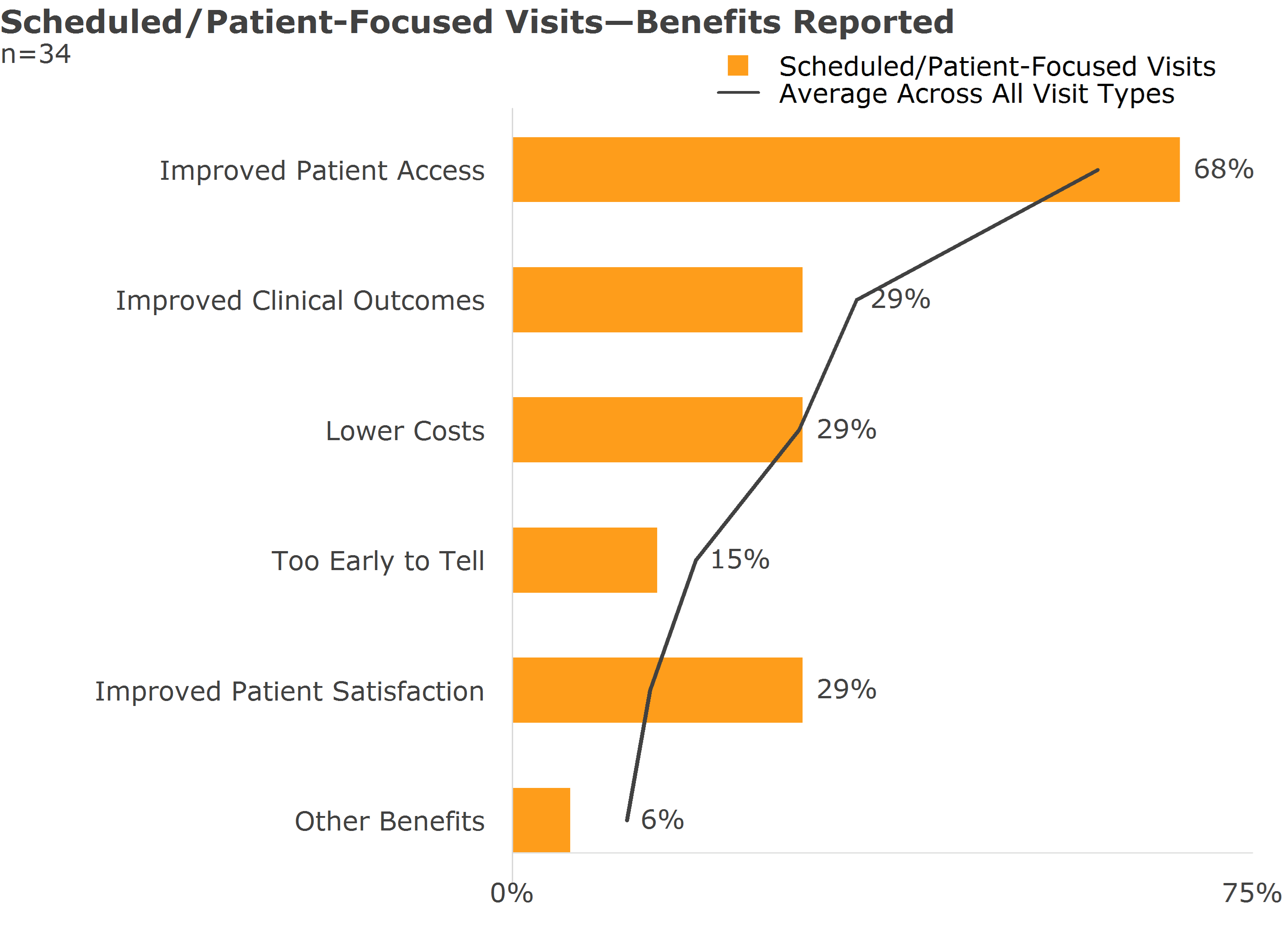 scheduled patient focused visits benefits reported
