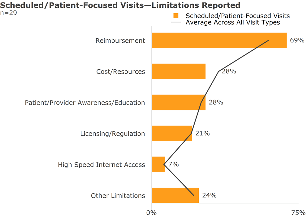 scheduled patient focused visits limitations reported