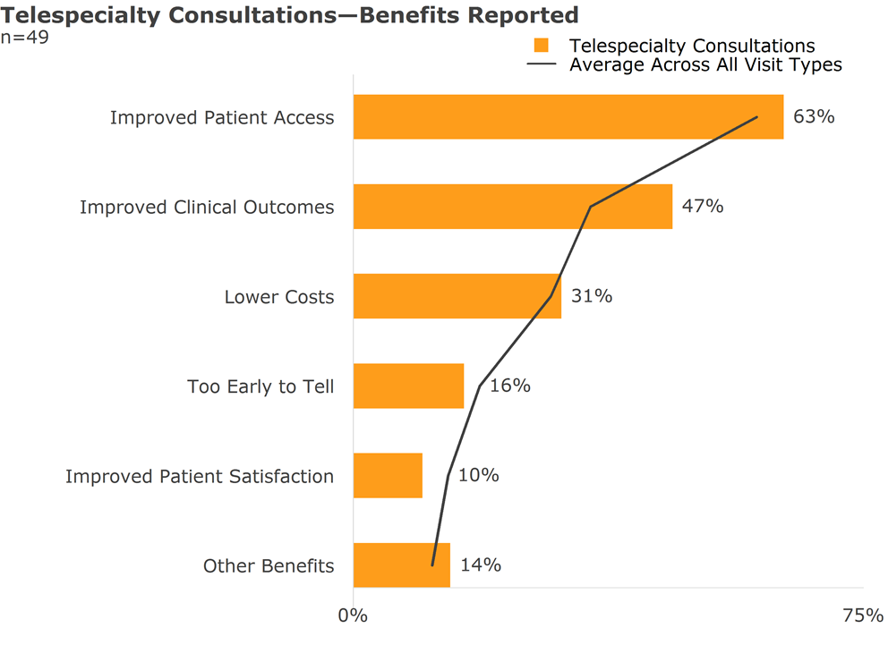 telespecialty consultations benefits reported