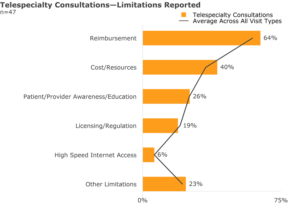 telespecialty consultations limitations reported