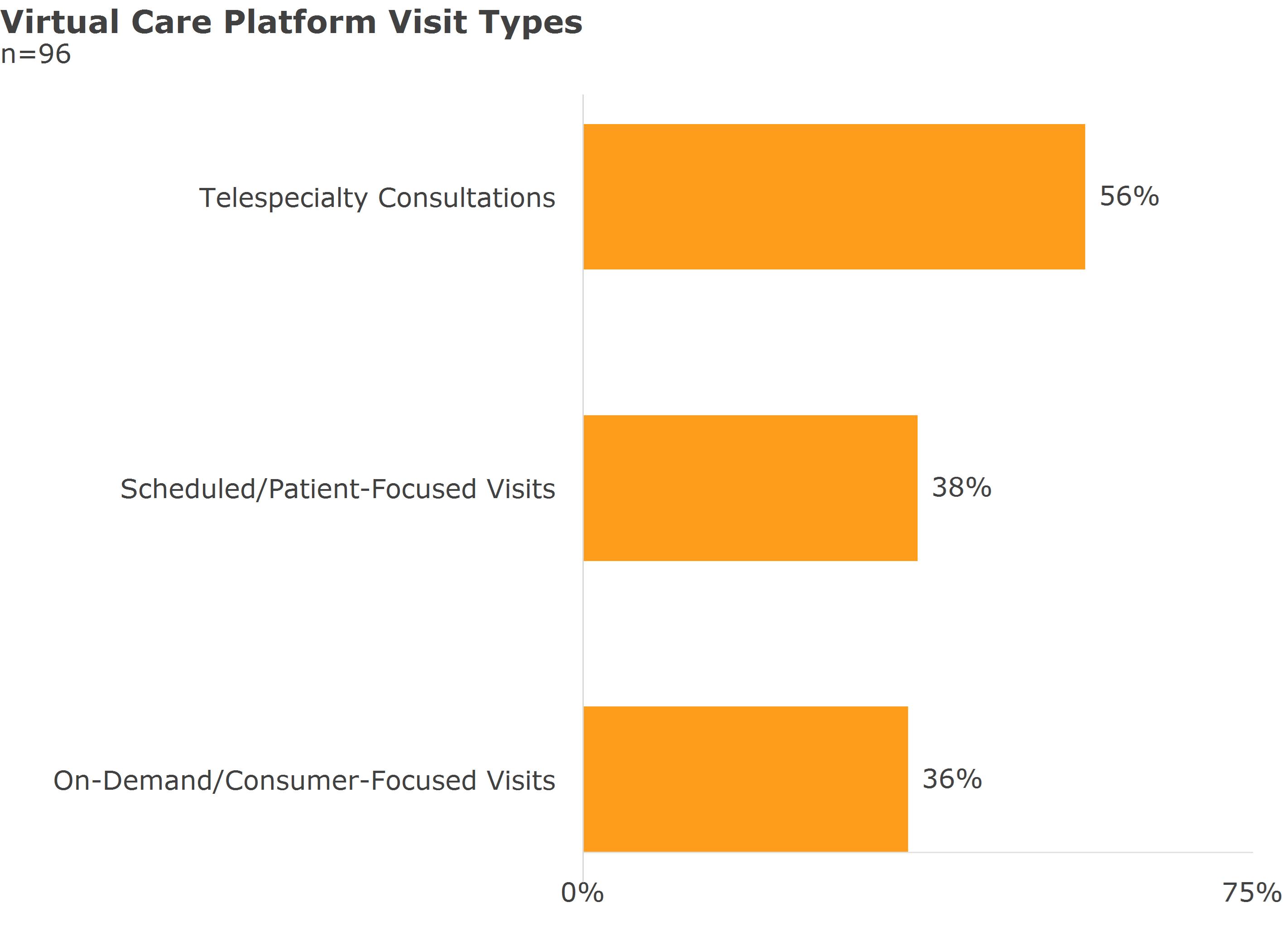 virtual care platform visit types