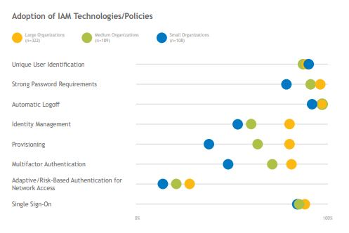 adoption of iam technologies policies