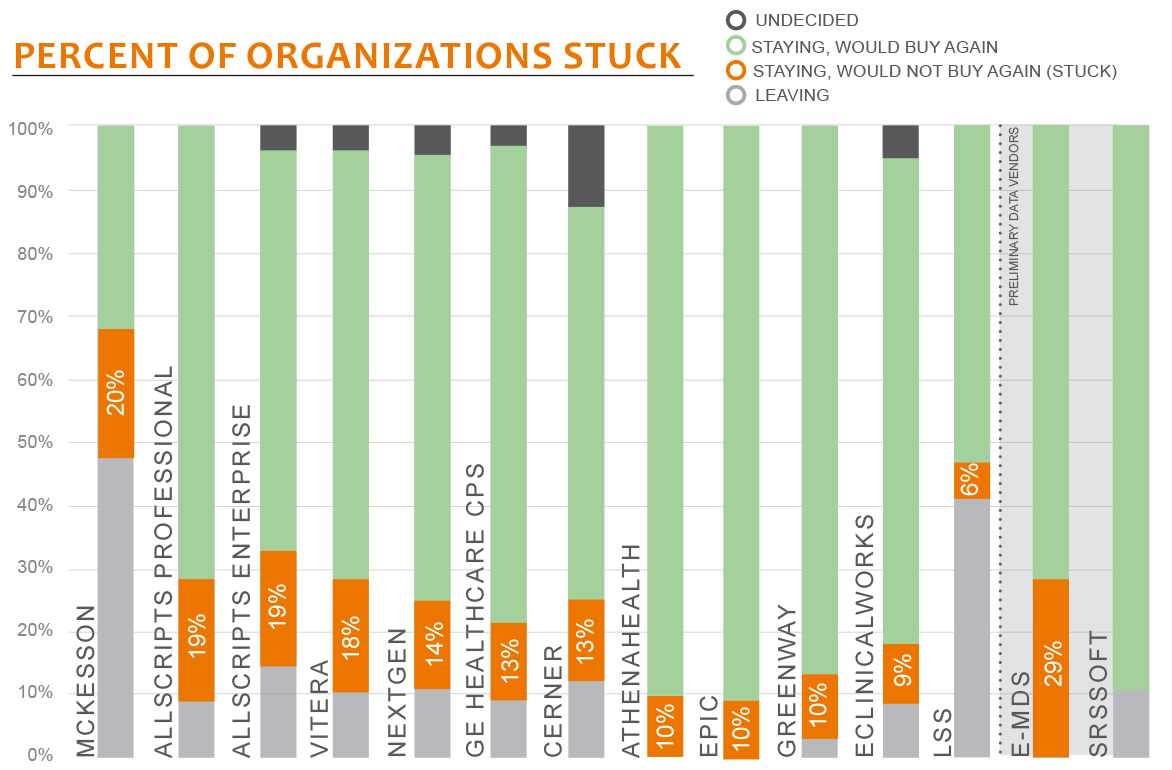 percent of organizations stuck
