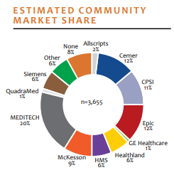 estimated community market share