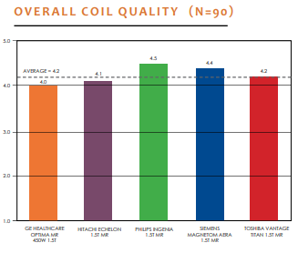 overall coil quality