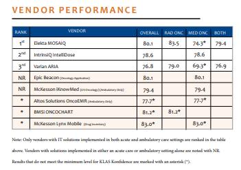 vendor performance