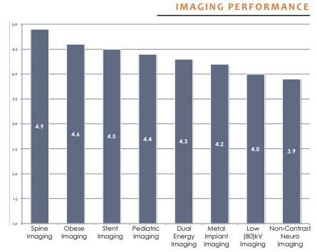 imaging performance