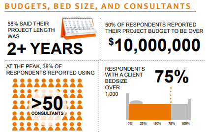 budgets bed size and consultants