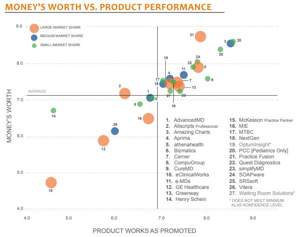 moneys worth vs product performance