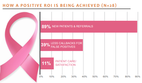 how a positive roi how a positive roi is being achieved