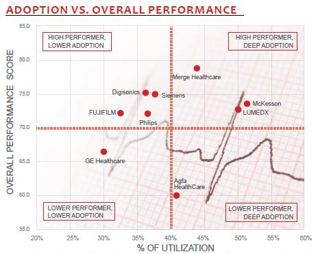 adoption vs overall performance