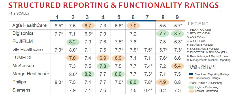 structured reporting and functionality ratings