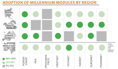 adoption of millenium modules by region