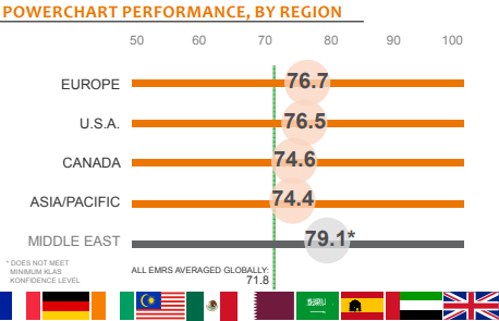 powerchart performance by region