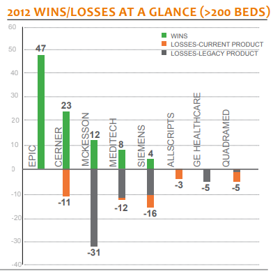 2012 wins losses at a glance less than 200 beds