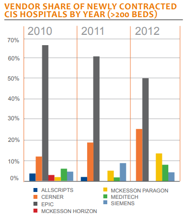 vendors share of newly contracted cis hospitals by year