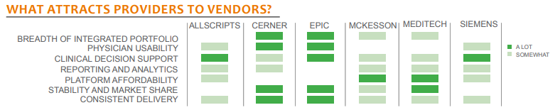 what attracts providers to vendors