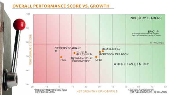 overall performance score vs growth