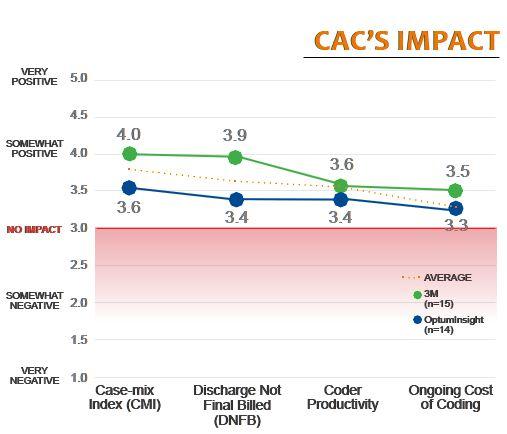 cacs impact
