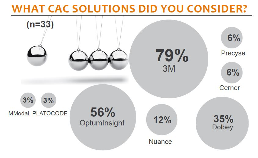 what cac solutions did you consider
