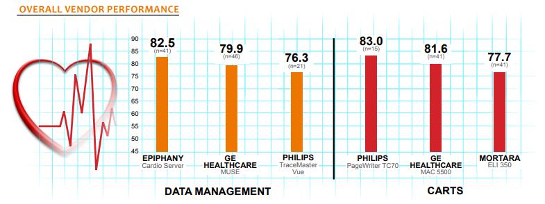 overall vendor performance