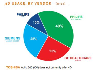 4d usage by vendor