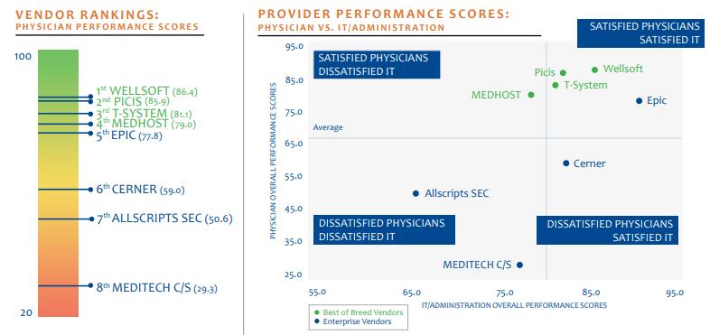 provider performance scores