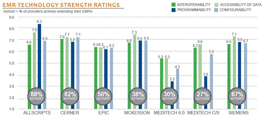 emr technology strength ratings