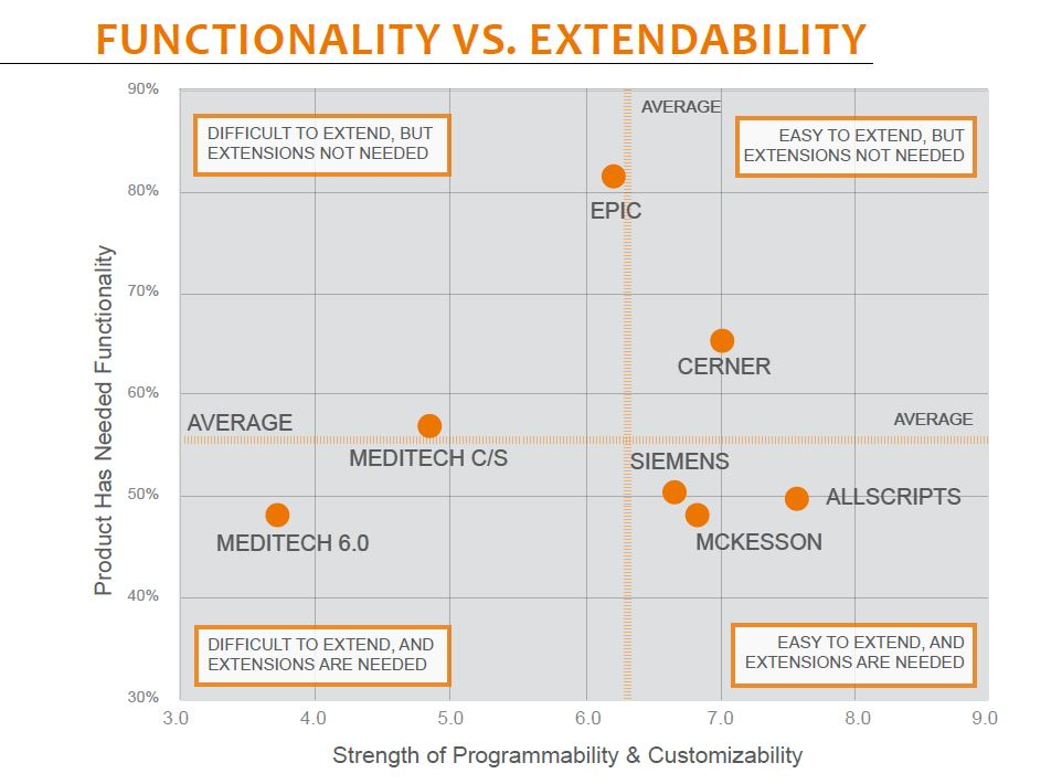 functionality vs extendability