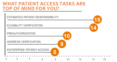 what patient access tasks are top of mind for you