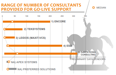 range of number of consultants provided for go live support