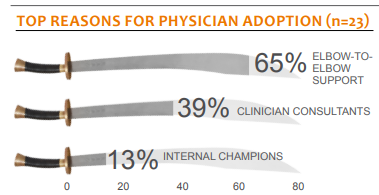 top reasons for physician adoption