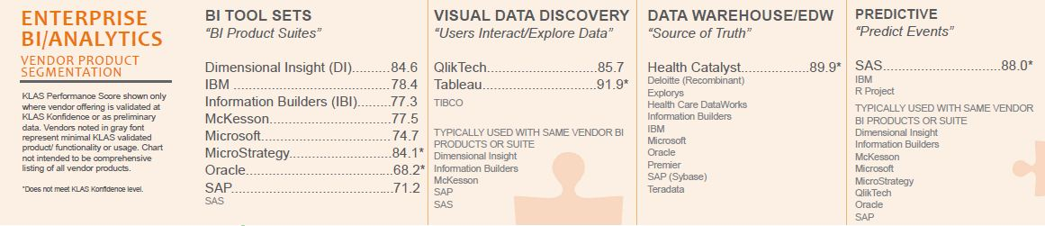 enterprise bi analytics vendor product segmentation