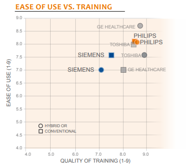 ease of use vs training