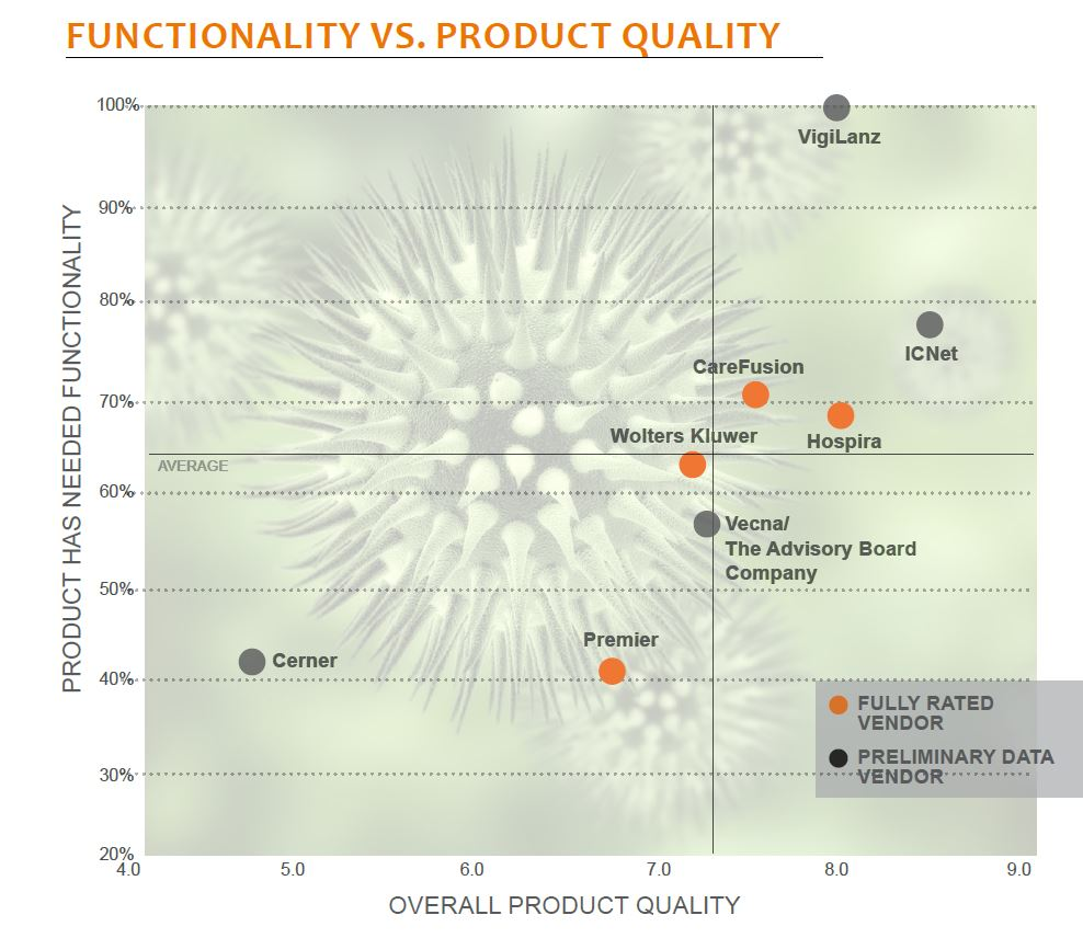 functionality vs product quality