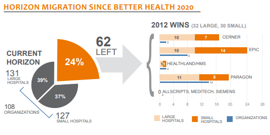horizon migration since better health 2020