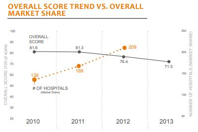 overall score trend vs overall market share