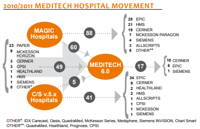 2010 2011 meditech hospital movement