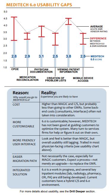 meditech 6 usability gaps