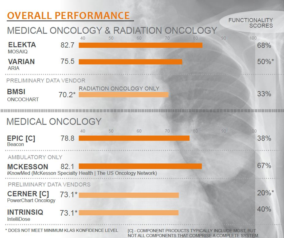 overall performance medical oncology and radiation oncology