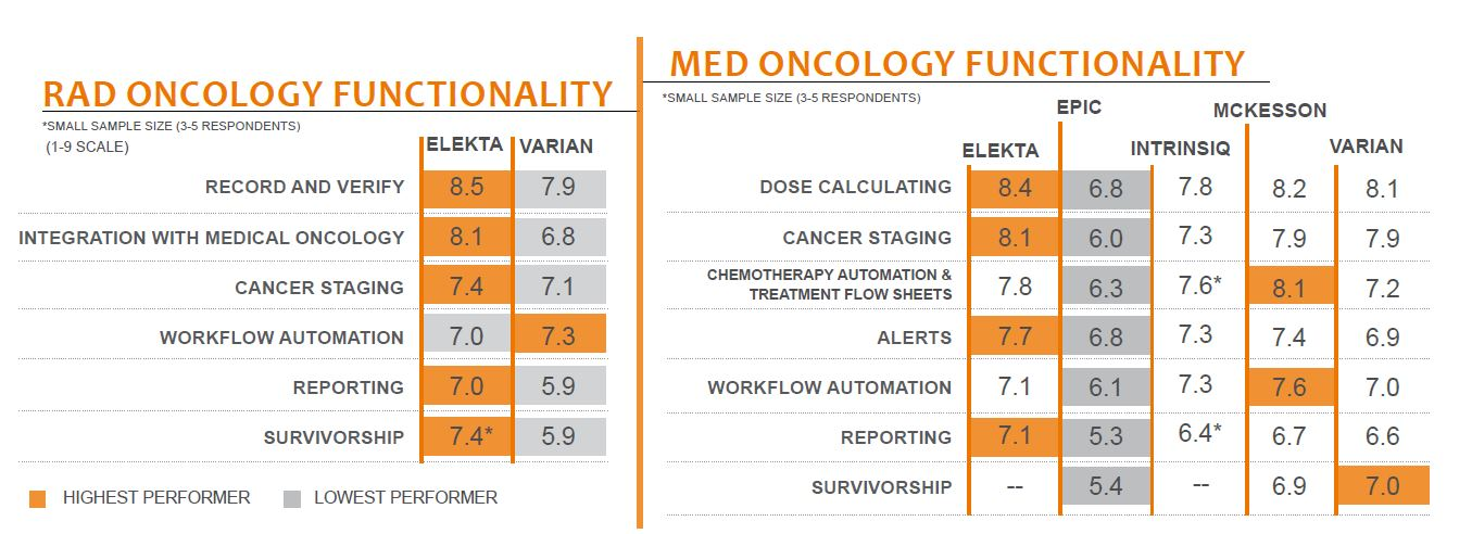 rad oncology functionality