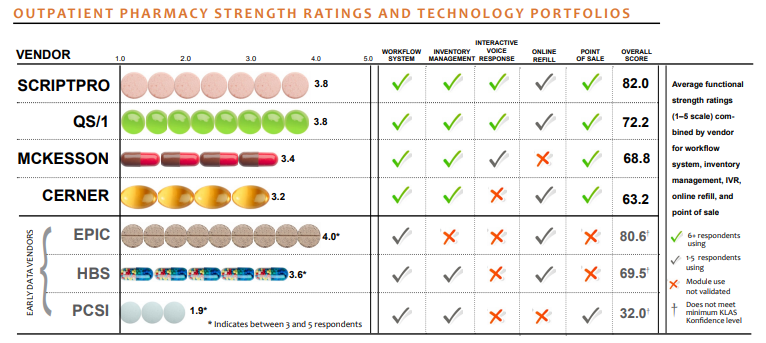 outpatient pharmacy strength ratings and technology portfolios