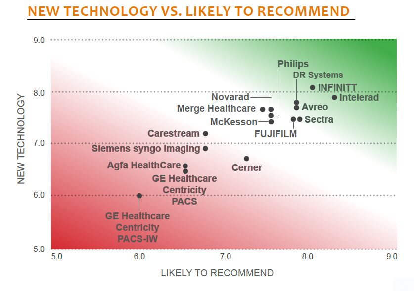 new technology vs likely to recommend