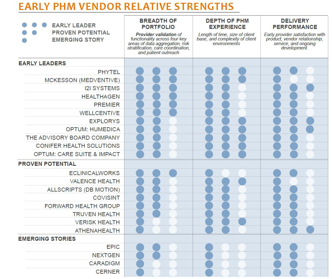 early phm vendor relative strengths
